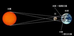 皆既日食原理図作成2
