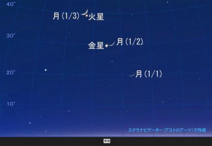 1月2日金星と細い月(月齢4.1)が接近して見える