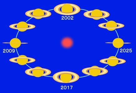 2025年までの土星の環の傾きの変化