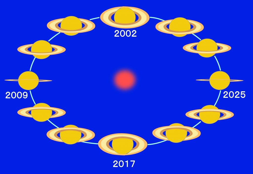 2017年おすすめの天文現象