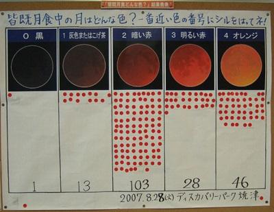 2007年8月28日の皆既月食中の色の観測