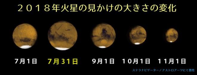 2018 Mars size